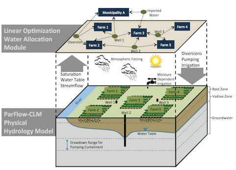 ParFlow water management